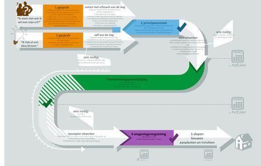 Het proces in 5 stappen